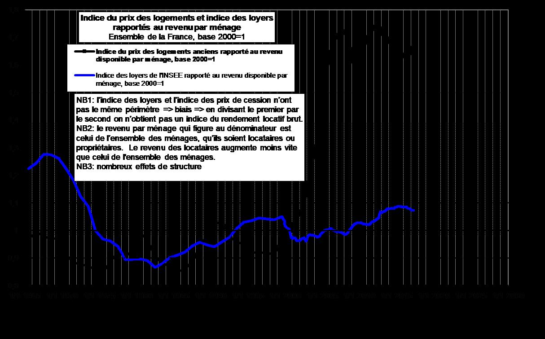 Indices CGEDD 1